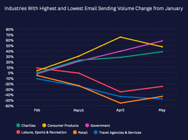 COVID-19 email marketing chart on industries with highest and lowest email sending volume change from January 2020 to May 2020