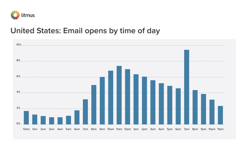 Litmus Email Analytics email opens by time of day in the United States during the holidays 2020