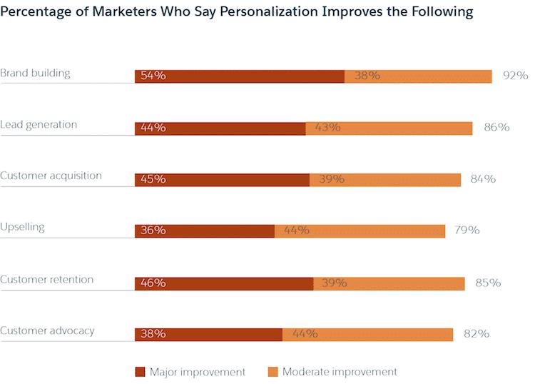 Salesforce Personalization Improvements Chart