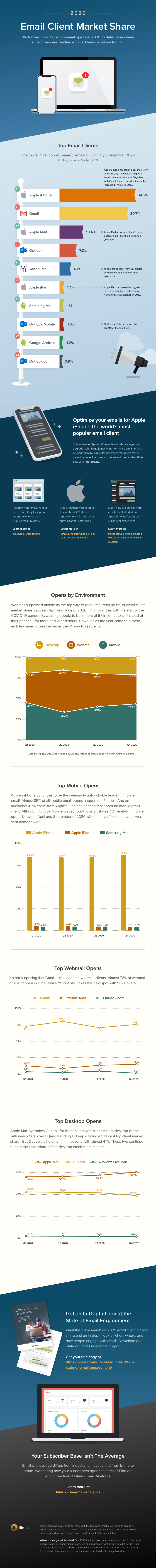 2020 email client market share infographic