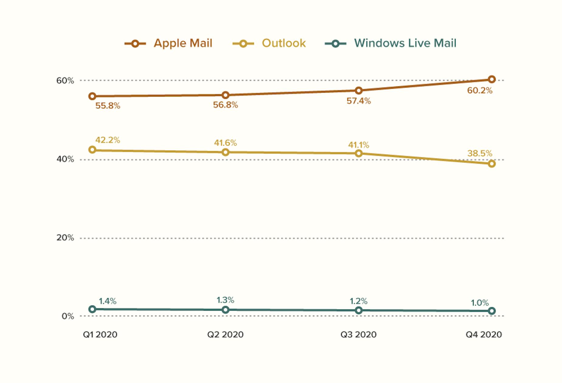 2020 top desktop email client market share via Litmus Email Analytics