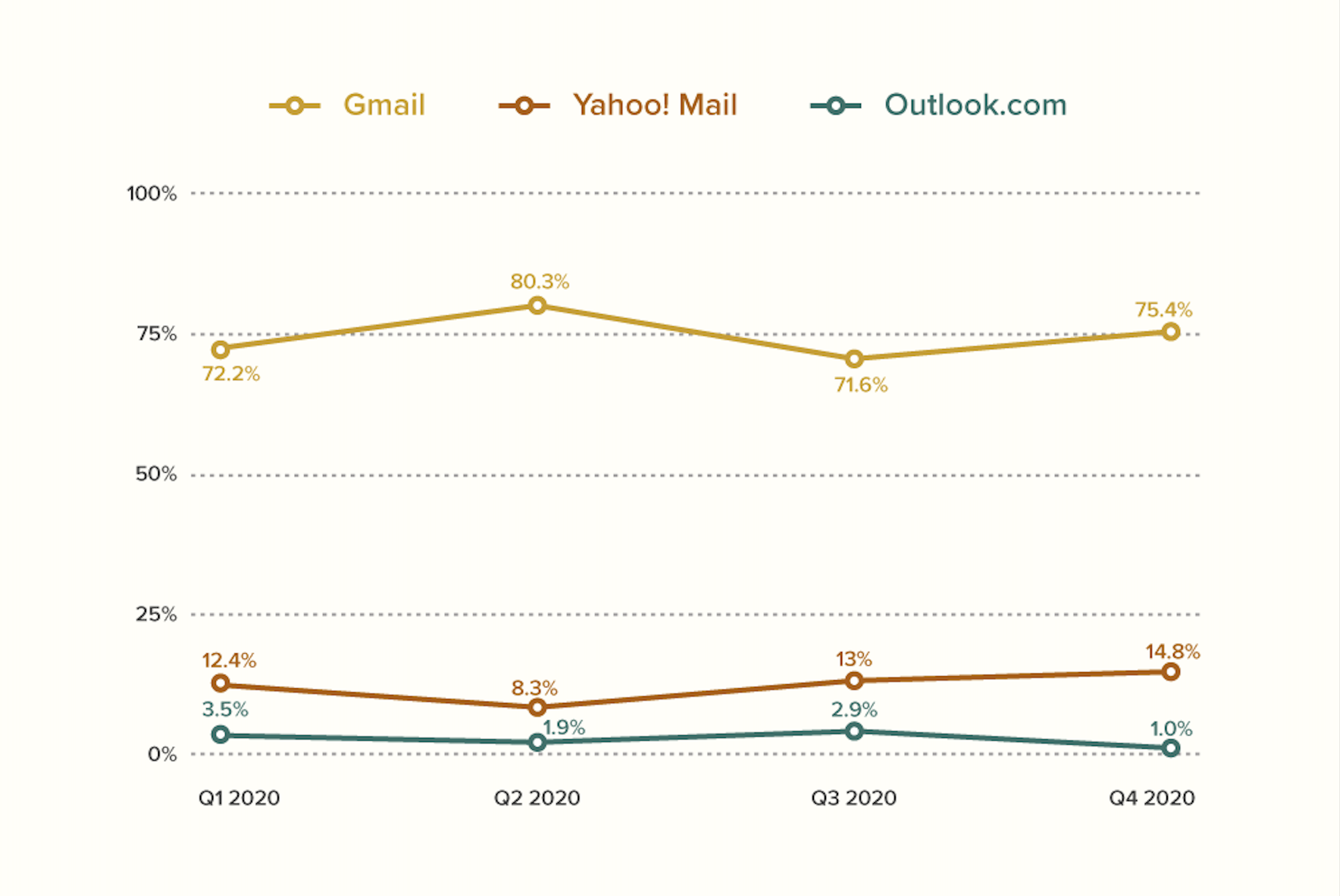 2020 top webmail email client market share via Litmus Email Analytics