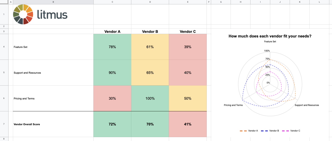 free email automation vendor evaluation template graph