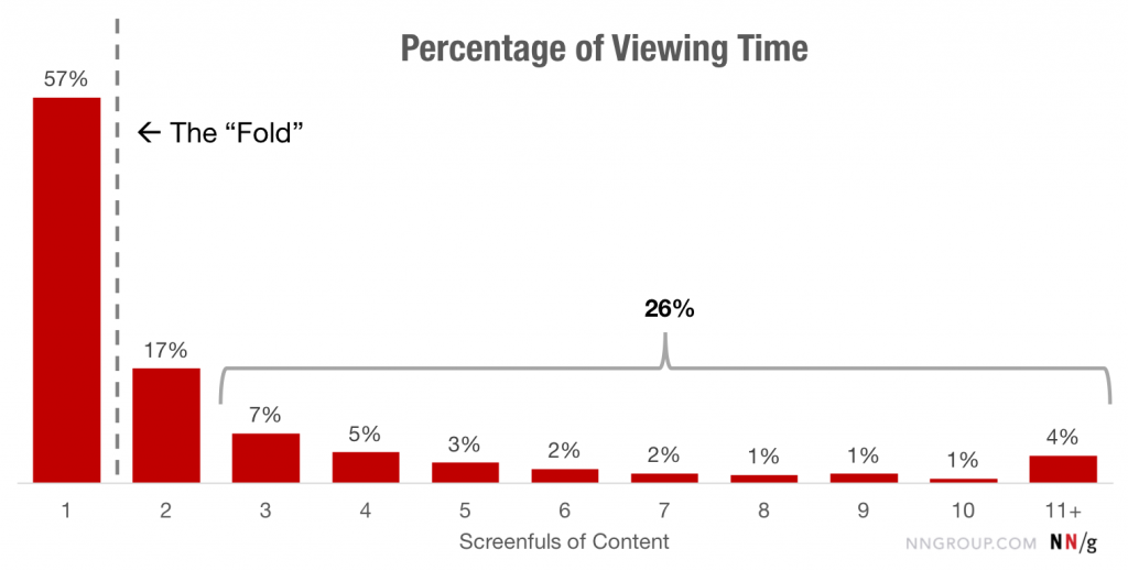 percentage of viewing time above and below the fold