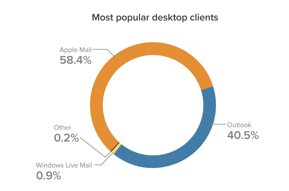 Chart-May-Most popular desktop
