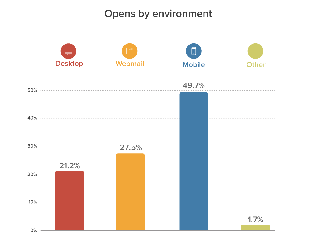 Chart-May-Opens by environment