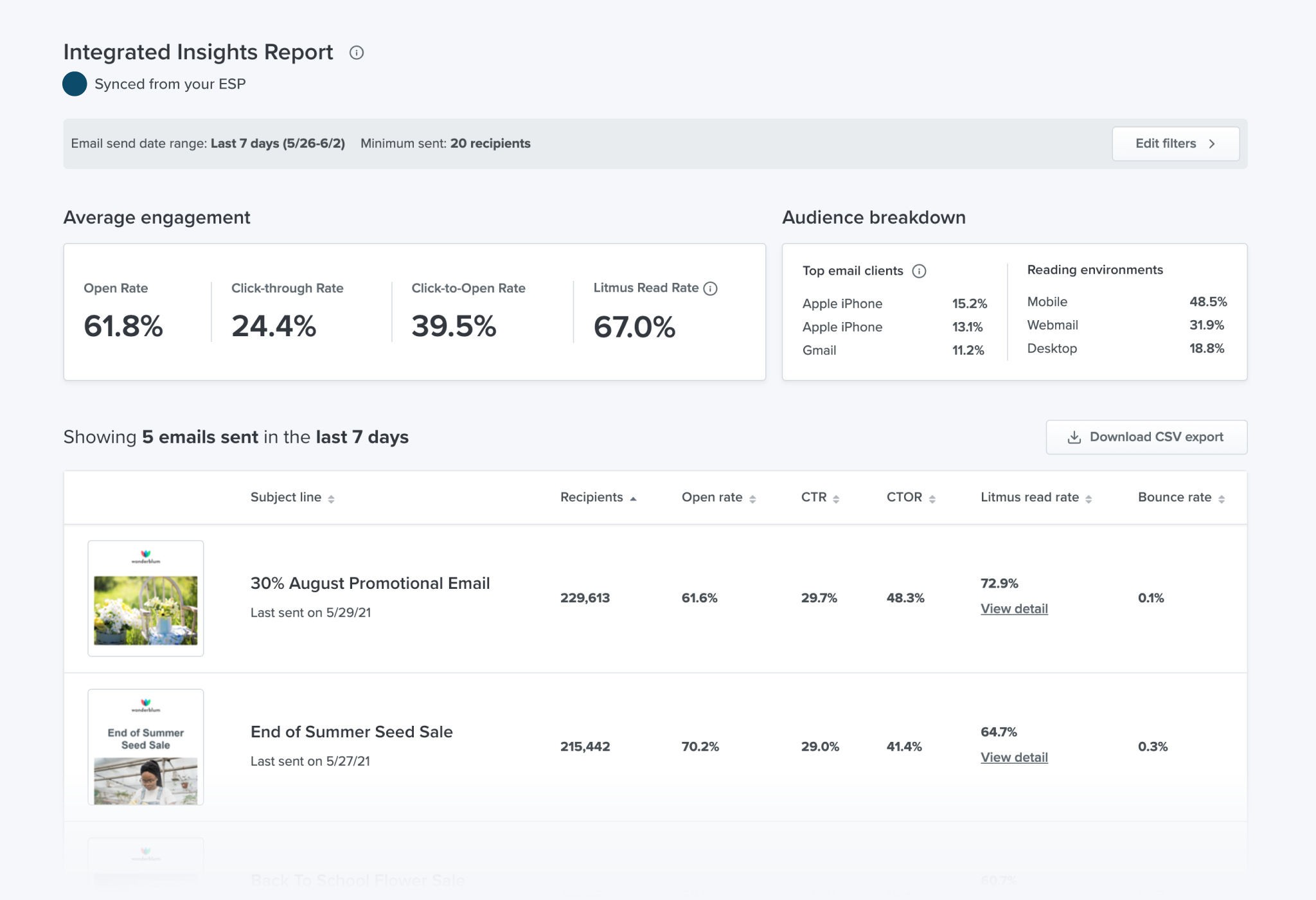 The Litmus Integrated Insights Report in Litmus