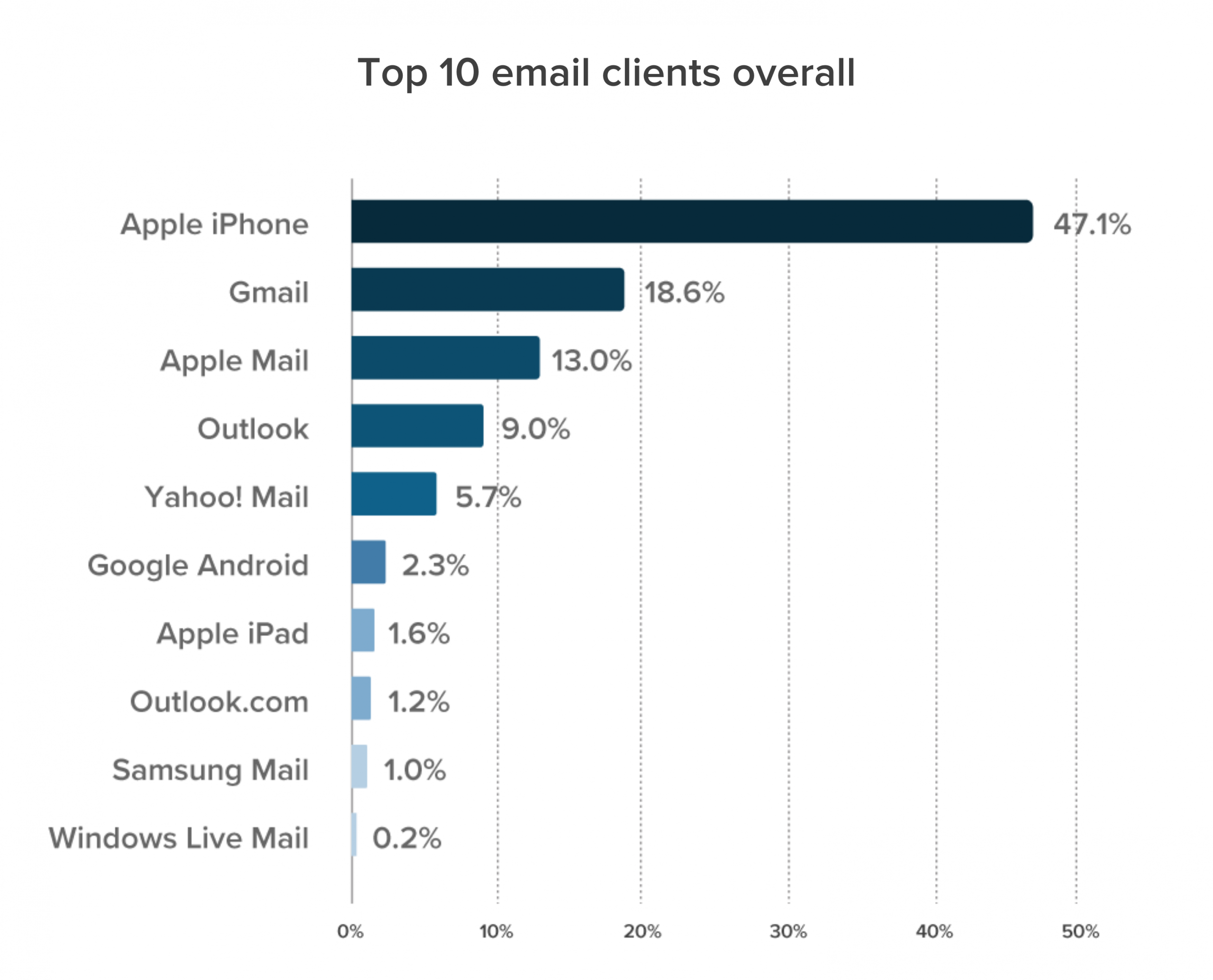 top_10_email_clients_overall