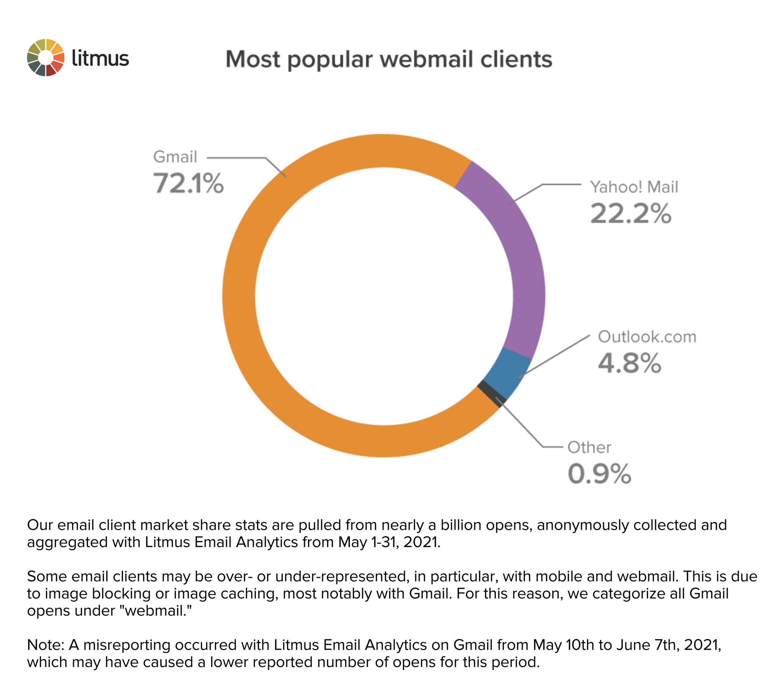 webmailclients