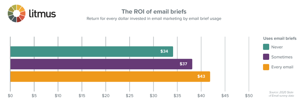 the ROI of email briefs