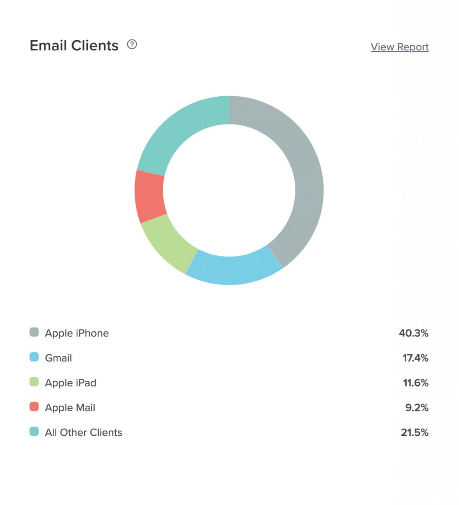 data on email clients from Litmus Email Analytics