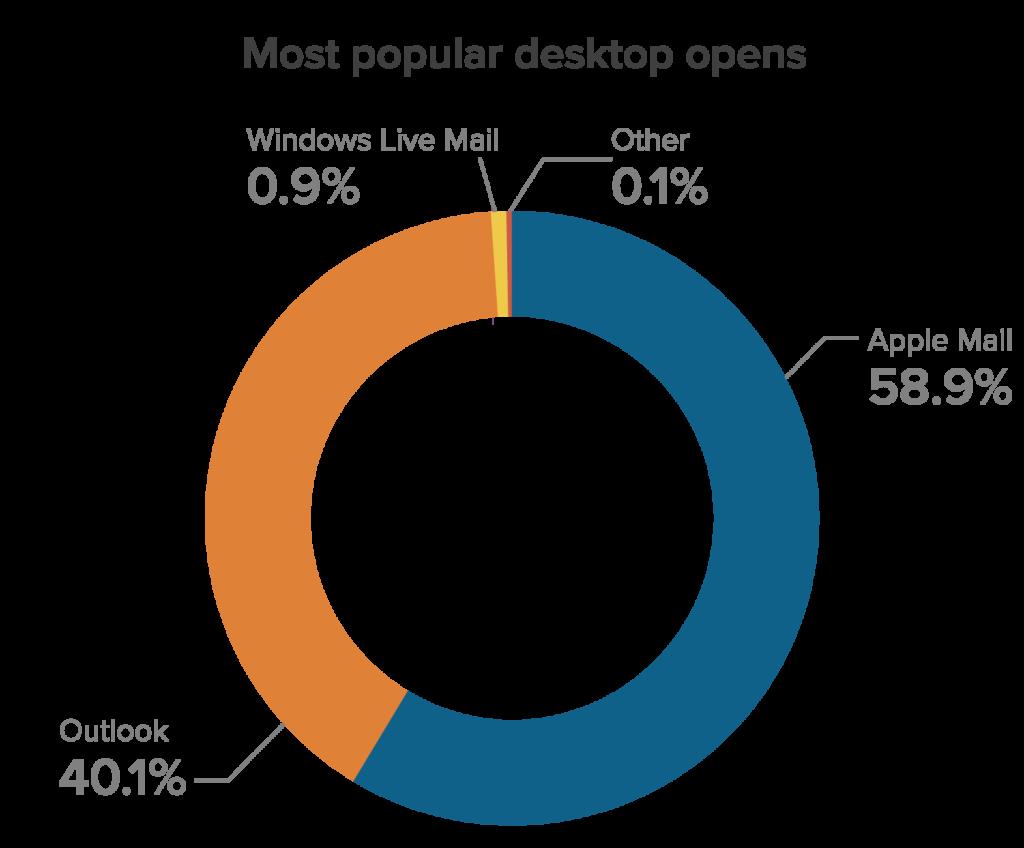June 2021 Most Popular Desktop Email Clients