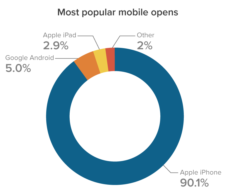 June 2021 Most Popular Mobile Email Clients