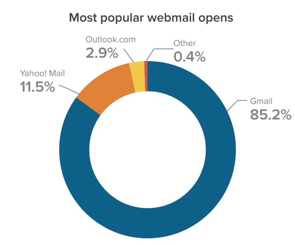 June 2021 Most Popular Webmail Email Clients