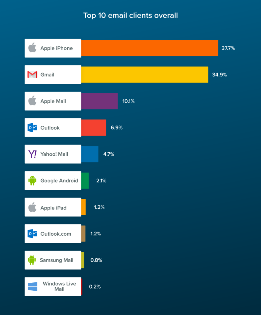 June 2021 Top 10 Email Clients Overall