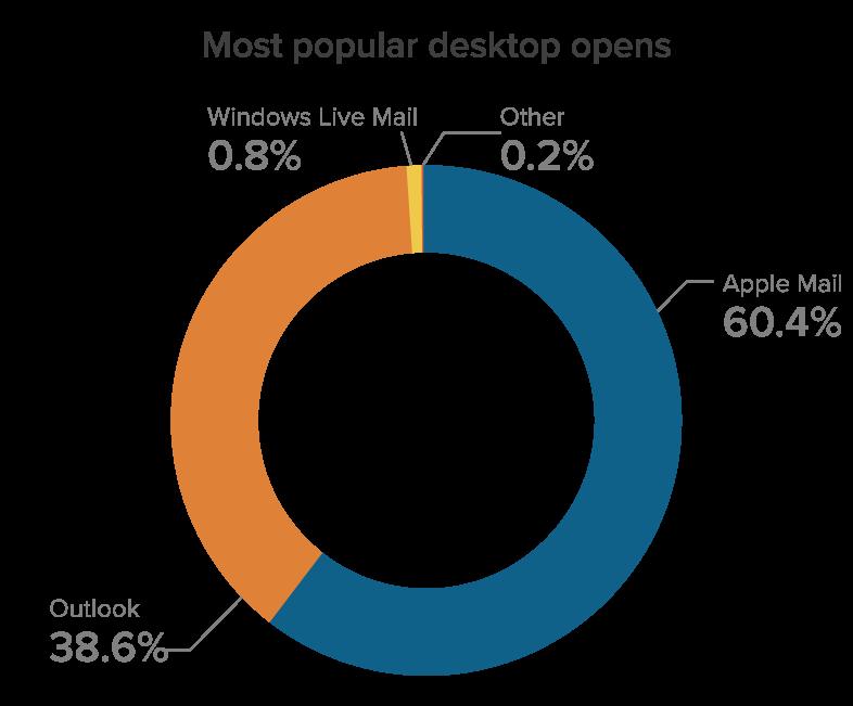 July 2021 Most popular desktop email clients