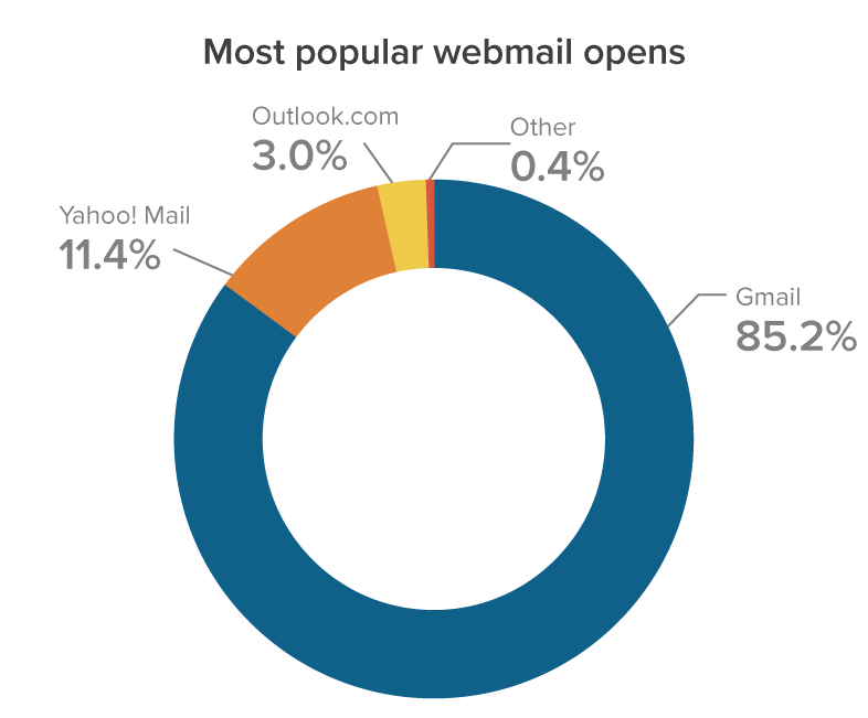 July 2021 Most popular webmail email clients