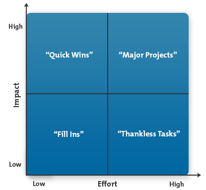 impact effort action priority matrix