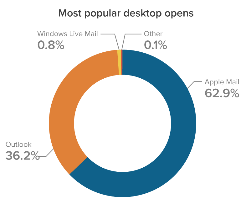 Most popular desktop email clients by email opens
