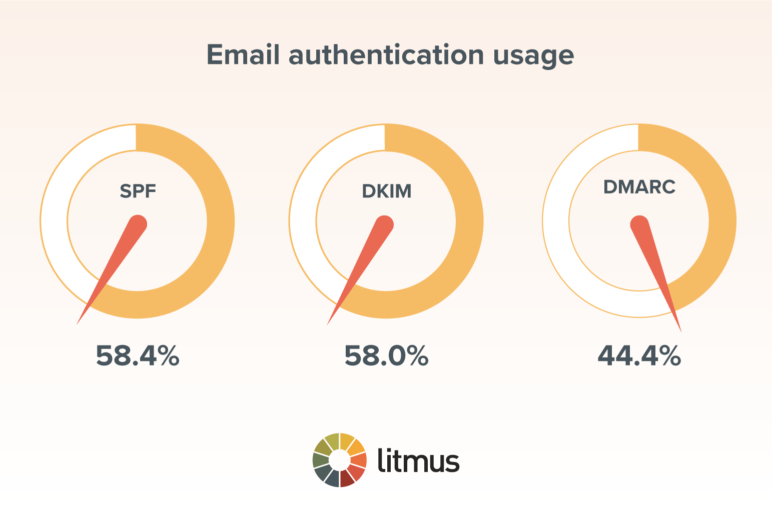 charts of email authentication