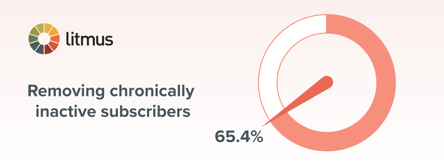 chart of removing chronically inactive subscribers