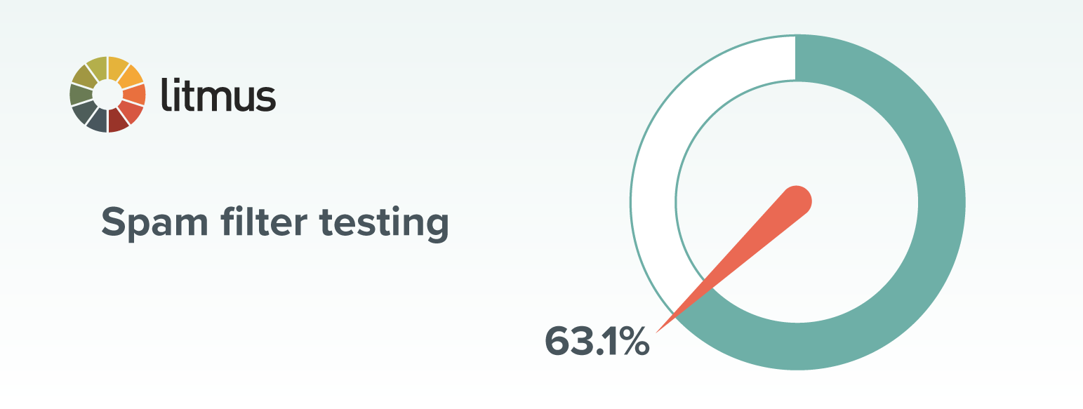 chart of spam filter testing