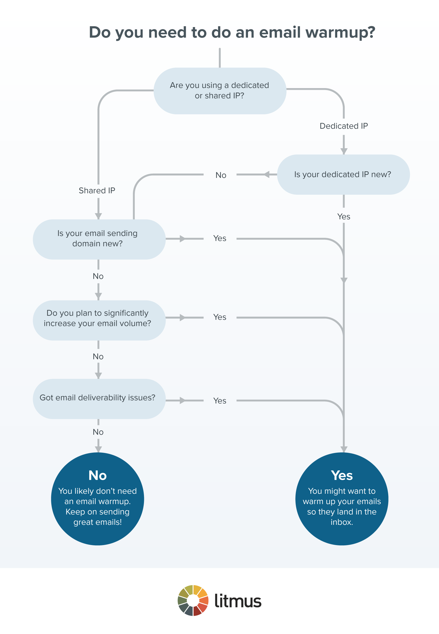 IP-and-domain-warming-flowchart
